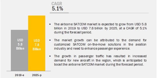 Airborne SATCOM Market