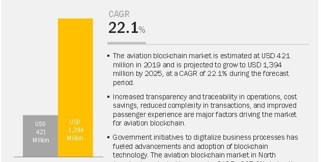 Aviation Blockchain Market