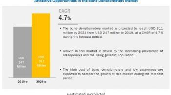 Bone Densitometer Market Type, Application, End-User, Region, and Forecast till 2024