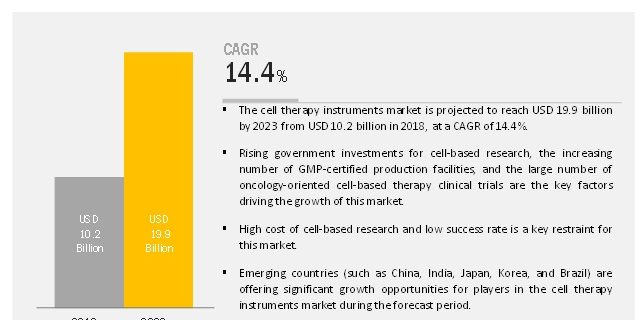 Cell Therapy Technology Market