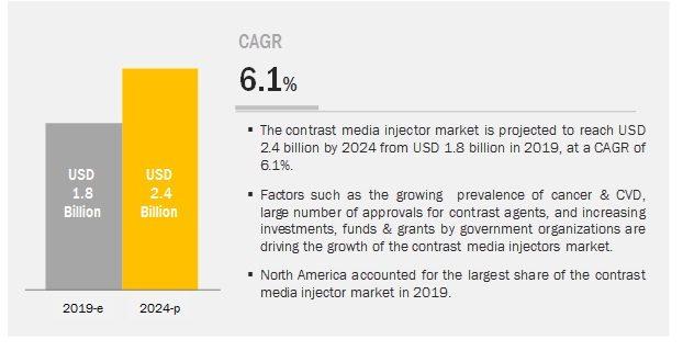 Contrast Injectors Market
