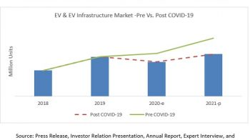 COVID-19 Impact on EV and EV Infrastructure Market: Latest Trends and Indications to 2021