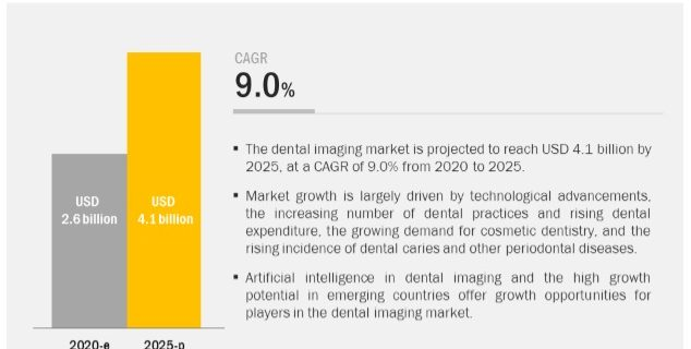 Dental Radiography Market