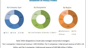 Digital Payment Market predicted to reach $86.76 billion by 2023