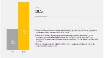 Digital Transformation Market Key Players, Strategies, Challenges, Key Vendors and Forecast 2023