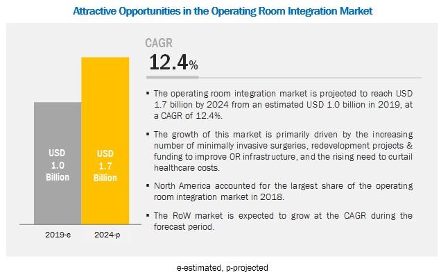 OR Integration Market