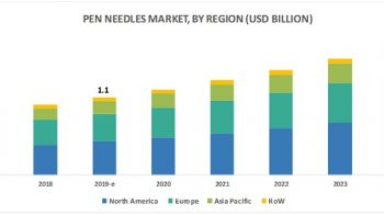 Lucrative Asian Markets to Offer Significant Growth Opportunities for the Pen Needles Market in the Coming Years