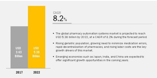 Pharmacy Automation Systems Market