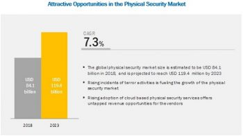 At 7.3% CAGR Physical Security Market to Hit $119.4 billion by 2023   Major Players are: ADT (US), Bosch Building Technologies (Germany), Cisco (US), Honeywell (US), Johnson Controls, (US), Anixter (US), Genetec (Canada)