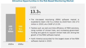 Risk-based Monitoring Software Market to Reflect Impressive Growth in Healthcare Industry