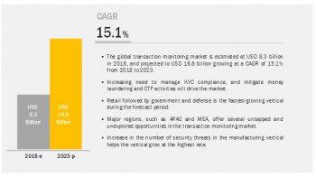 Transaction Monitoring Market Predictions-$16.8 billion by 2023