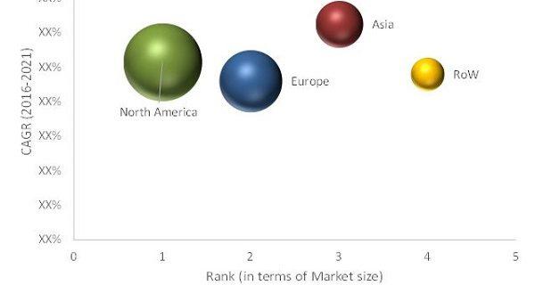 Adjuvants Emulsion Market