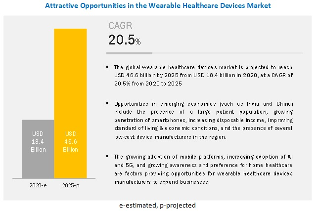 wearable healthcare devices market