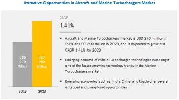 Aircraft and Marine Turbochargers Market Size, Growth, Trend and Forecast to 2023