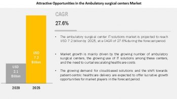 Ambulatory Surgical Centers Market Business Analysis 2020 by CAGR, Share, Revenue and Prominent Key Players to 2025