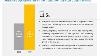 COVID-19 Impact on Computer Assisted Coding Market