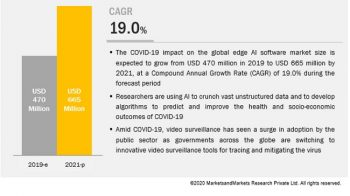 Covid-19 Impact On Edge AI Software Market revenues worth $665 Million by 2021