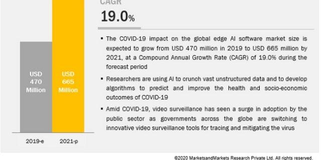 Covid-19 Impact On Edge AI Software Market