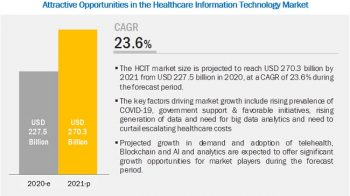 COVID-19 Impact on Healthcare IT Market Worth $270.3 billion by 2021