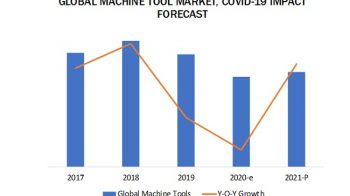 What is the impact of COVID-19 on the machine tool market and its segments?