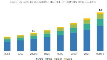 Diabetes Care Devices Market – Global Key Players, Trends, Industry Size & Forecast