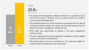 Event Management Software Market- New Tech Developments to Watch Out for 2024