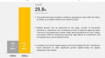 Healthcare Fraud Analytics Market: Increasing Number of Patients Seeking Medical Insurance