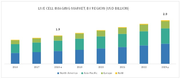 Live Cell Imaging Market