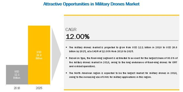 Military Drones Market
