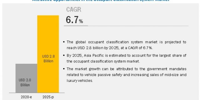 Occupant Classification System (OCS) Market