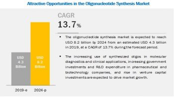Oligonucleotide Synthesis Market to Reflect Impressive Growth in Biotechnology Sector