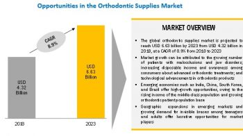 Orthodontic Supplies Market| key Players | Segmentation | Growth Analysis