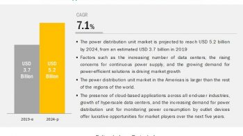 Power Distribution Unit Market to Witness a Pronounce Growth During 2019-2024