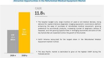 Refurbished Medical Equipment Market Worth USD 21.2 billion by 2025 | The Asia Pacific Market is Expected to Grow at the Fastest Rate