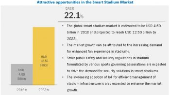 Smart Stadium Market extrapolated to gain $12.50 Billion by 2023