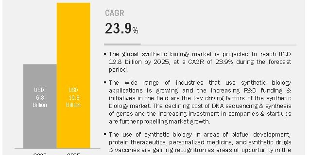 COVID-19 impact on the Synthetic Biology Market