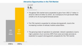 Telecom Service Assurance Market will exhibit $8.9 billion by 2024