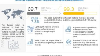 Impact of COVID-19 on the automotive lightweight material market?
