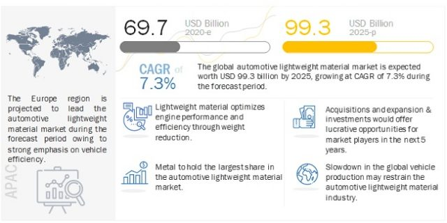 Automotive Lightweight Material Market