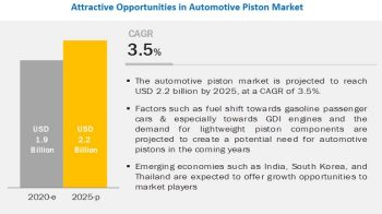 What would be the regional demand for automotive piston during the forecast years?