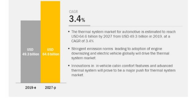 Thermal System Market