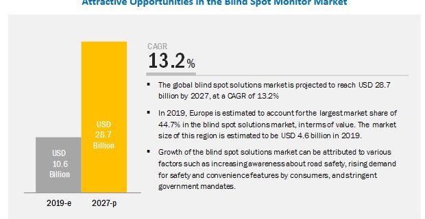 Blind Spot Monitor Market