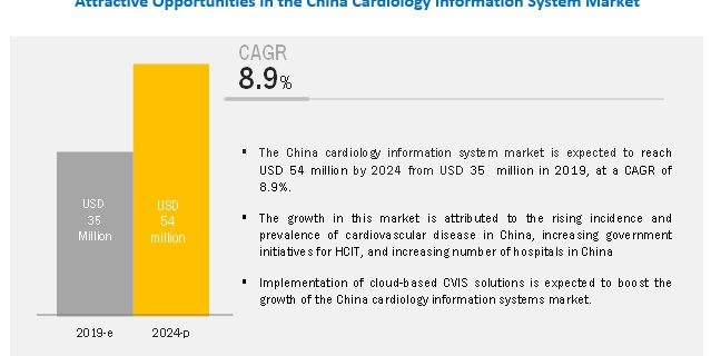 Cardiology Information System (CIS) Market