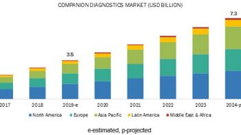 COVID-19: Companion Diagnostics Market Growth in Healthcare at a CAGR of 12.9%