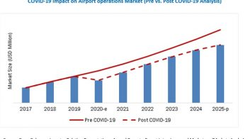 Impact Of Covid-19 Outbreak On Airport Operations Market Growth from 2020 to 2025