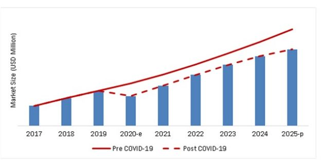 COVID-19 Impact on Airport Operations Market