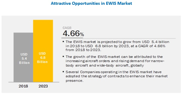 EWIS Market