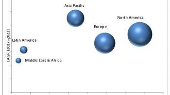 Epigenetics Market to Reflect Impressive Growth in Asia Pacific Region