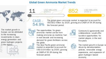 Green Ammonia Market to grow at a CAGR of 54.9% by 2030