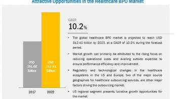 Healthcare BPO Market Is Expanding at 10.2% With Increasing Demand for HealthcareIT Industry
